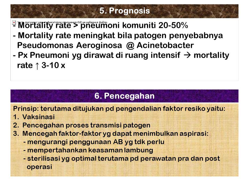5. Prognosis - Mortality rate > pneumoni komuniti 20-50% - Mortality rate meningkat bila patogen penyebabnya Pseudomonas Aeroginosa @ Acinetobacter -