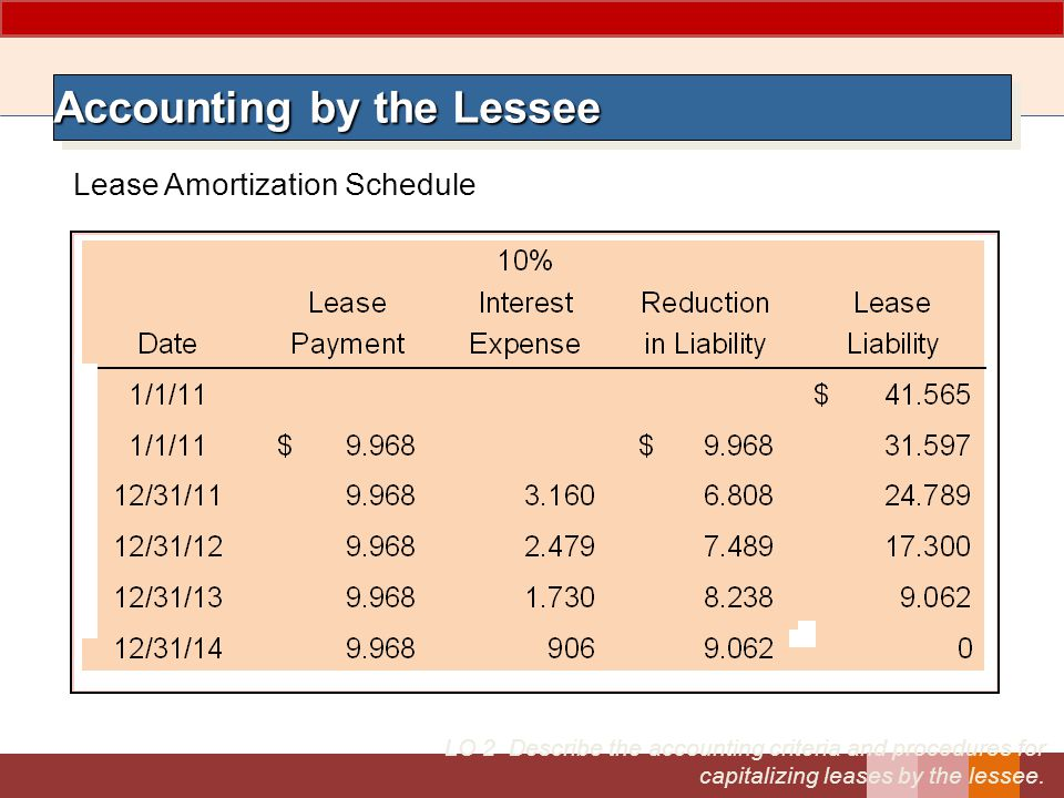 Accounting by the Lessee LO 2 Describe the accounting criteria and procedures for capitalizing leases by the lessee.