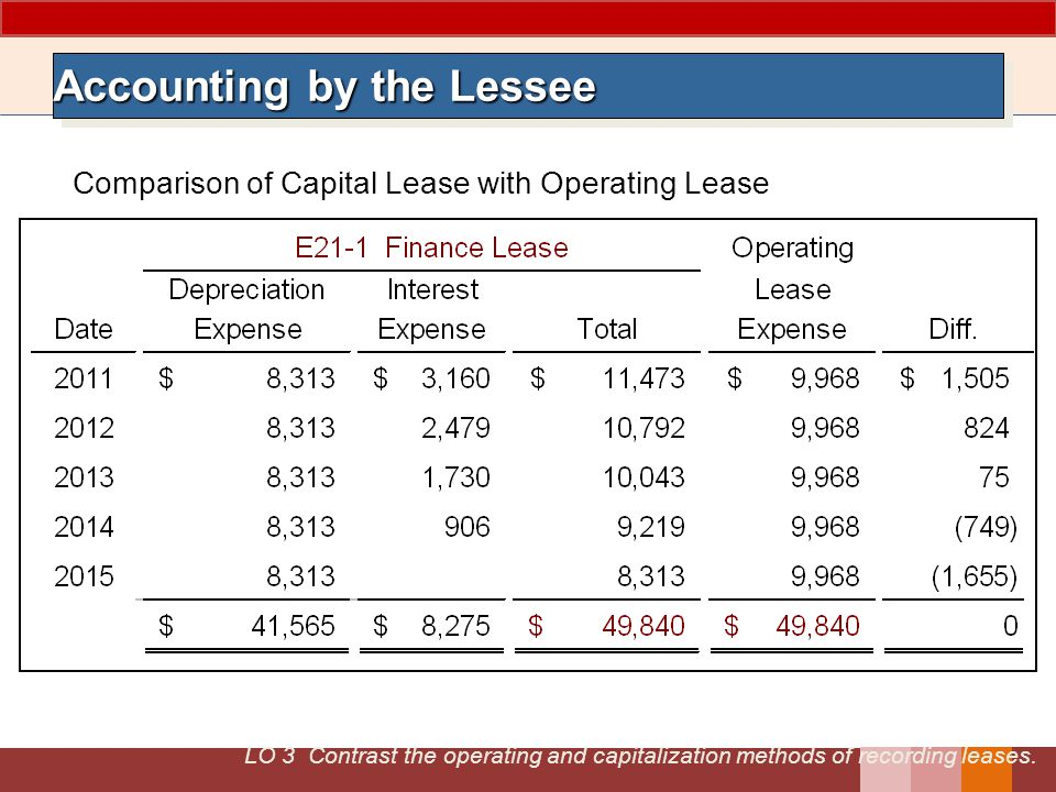 LO 3 Contrast the operating and capitalization methods of recording leases.