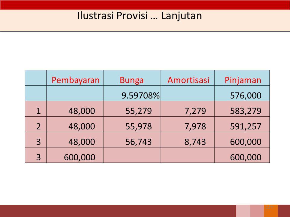 Ilustrasi Provisi… Lanjutan 128 Piutang576.000 Kas576.000 (sebagai alternatif pinjaman dapat dicatat sebesar 600.000 dan dikurangi diskon sebesar 4.00