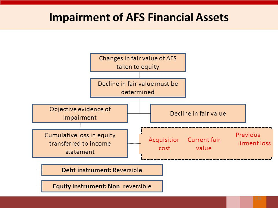 Impairment of Financial Assets Measured at Amortized Cost Procedures for assessing impairment (IAS 39: 63-65) IndividuallyCollectively Test for impairment for Financial Assets Individually SignificantNot Individually Significant Individually 147 FailPassFailPass Collectively tested with similar credit risk