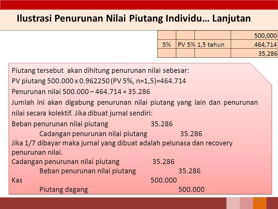 152 Ilustrasi Penurunan Nilai Piutang Individu Entitas K melakukan penjualan kredit pada Entitas L pada 1 Agustus 2011 sebesar 500.000.