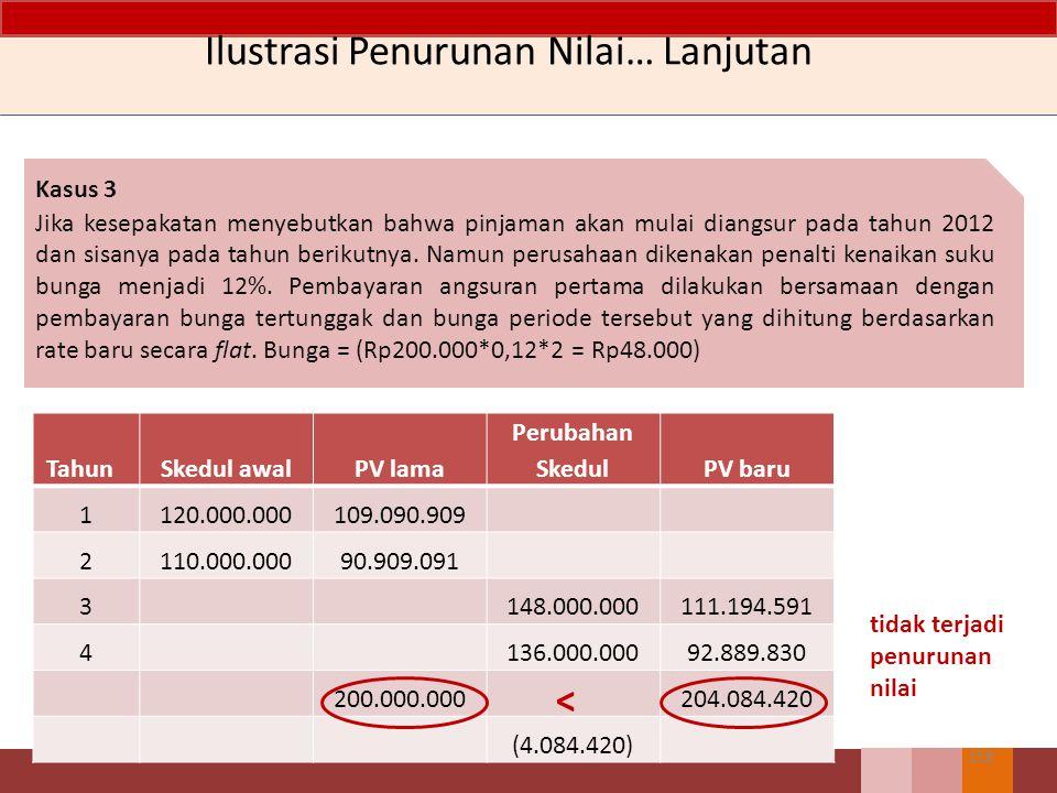 Ilustrasi Penurunan Nilai Piutang… Lanjutan Kasus 2 Pinjaman akan diangsur mulai 2012, namun angsuran pertama akan memperhitungkan bunga tertunggak selama tahun pertama.