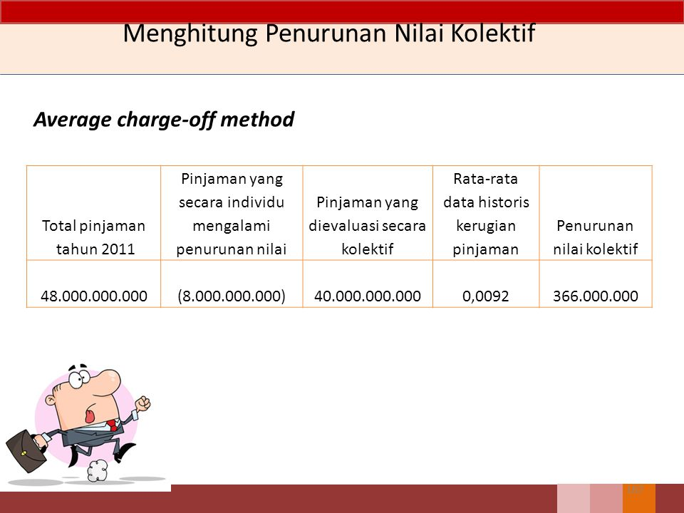 166 Menghitung Penurunan Nilai Kolektif Average charge-off method 20052006200720082005 Rata2 5 tahun Pinjaman yang dihapuskan 450.000.000420.000.000400.000.000390.000.000380.000.000 Pinjaman recovery (80.000.000) (78.000.000) (70.000.000) (64.000.000) (60.000.000) Pinjaman net yang dihapuskan370.000.000 342.000.000 330.000.000 326.000.000 320.000.000 Pinjaman36.500.000.00035.800.000.00036.800.000.00038.000.000.00038.600.000.000 Rata-rata Pinjaman36.500.000.00036.150.000.00036.300.000.00037.400.000.00038.300.000.000 Rata-rata kerugian0,01010,0095 0,0091 0,00870,00840,0092