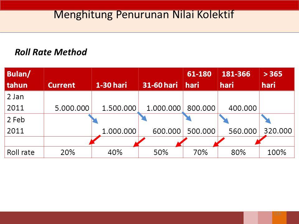 168 Menghitung Penurunan Nilai Kolektif Roll Rate Method menghitung probability piutang pada periode sekarang akan tetap menjadi piutang pada periode
