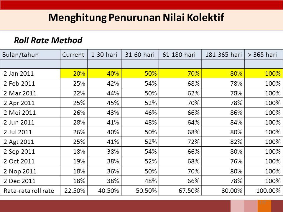 169 Menghitung Penurunan Nilai Kolektif Roll Rate Method Bulan/ tahun Current 1-30 hari 31-60 hari 61-180 hari 181-366 hari > 365 hari 2 Jan 20115.000.0001.500.000 1.000.000800.000 400.000 2 Feb 2011 1.000.000 600.000500.000 560.000 320.000 Roll rate20%40%50%70%80%100%