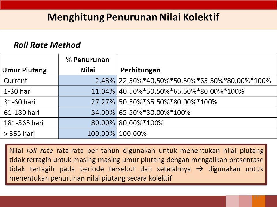 170 Menghitung Penurunan Nilai Kolektif Roll Rate Method Bulan/tahunCurrent 1-30 hari 31-60 hari 61-180 hari 181-365 hari > 365 hari 2 Jan 201120%40%50%70%80%100% 2 Feb 201125%42%54%68%78%100% 2 Mar 201122%44%50%62%78%100% 2 Apr 201125%45%52%70%78%100% 2 Mei 201126%43%46%66%86%100% 2 Jun 201128%41%48%64%84%100% 2 Jul 201126%40%50%68%80%100% 2 Agt 201125%41%52%72%82%100% 2 Sep 201118%38%54%66%80%100% 2 Oct 201119%38%52%68%76%100% 2 Nop 201118%36%50%70%80%100% 2 Dec 201118%38%48%66%78%100% Rata-rata roll rate22.50%40.50%50.50%67.50%80.00%100.00%