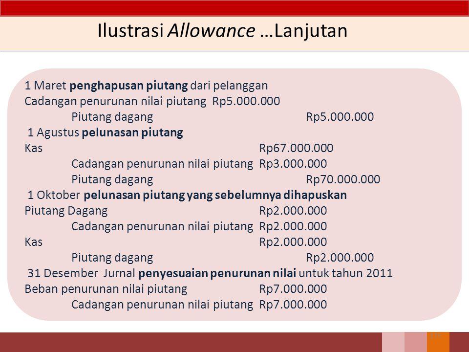 174 Ilustrasi Allowance PT. Kenanga pada 2 Januari 2011 memiliki saldo cadangan penurunan nilai piutang sebesar Rp 20.000.000. Pada 1 Maret 2011, piut