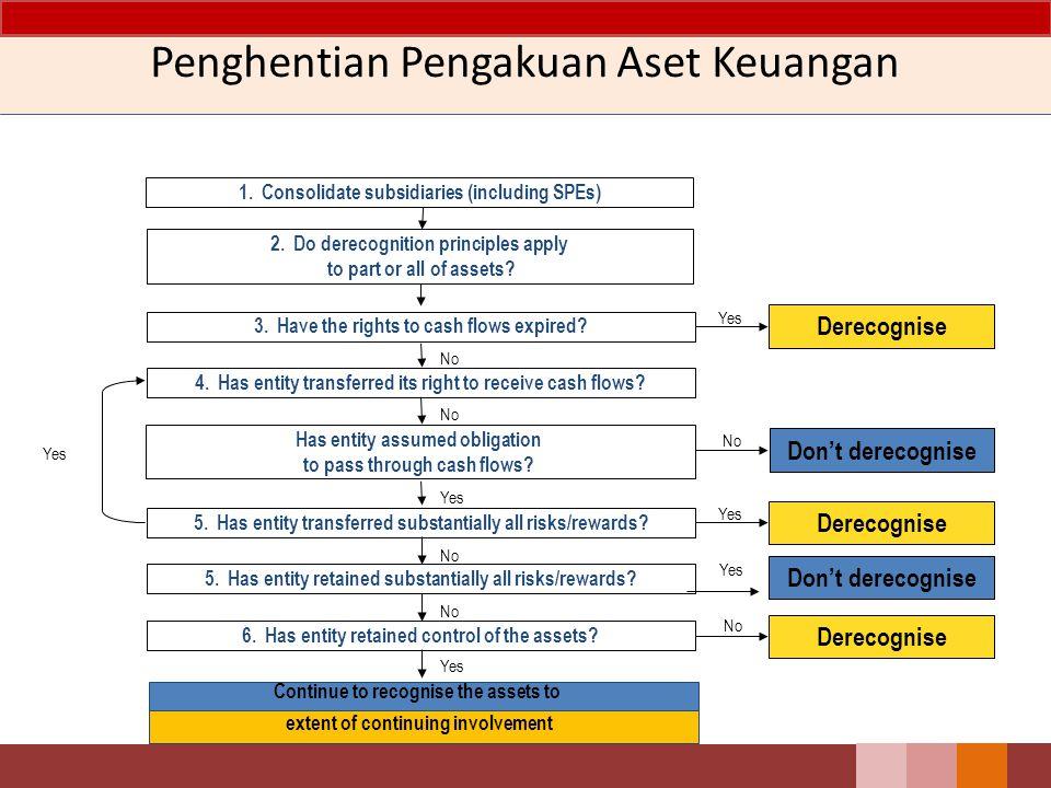 Penghentian Pengakuan Aset Keuangan Entitas menghentikan pengakuan aset keuangan, jika dan hanya jika: (a)hak kontraktual atas arus kas yang berasal dari aset keuangan tersebut berakhir; atau (b)entitas mentransfer aset keuangan yang memenuhi kriteria penghentian pengakuan