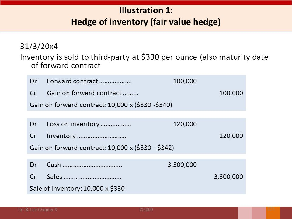 Illustration 1: Hedge of inventory (fair value hedge) 1/11/20x3 No entry or just a memorandum entry as the fair value of the forward contract is nil Tan & Lee Chapter 9©2009 224 31/12/20x3 DrForward contract ……………….100,000 CrGain on forward contract ……...100,000 Gain on forward contract: 10,000 x ($340 -$350) DrLoss on inventory ………………100,000 CrInventory ………………………..100,000 Gain on forward contract: 10,000 x ($342 - $352) Taken to income statement