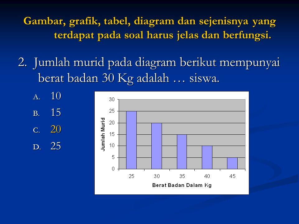 Gambar, grafik, tabel, diagram dan sejenisnya yang terdapat pada soal harus jelas dan berfungsi.