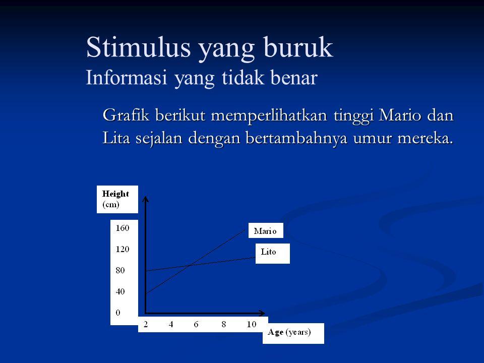 Stimulus yang baik Menyajikan informasi secara jelas Menyajikan informasi secara jelas Padat dan langsung ke inti masalah Padat dan langsung ke inti m