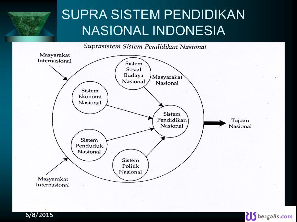 SUPRA SISTEM PENDIDIKAN NASIONAL INDONESIA 6/8/201512