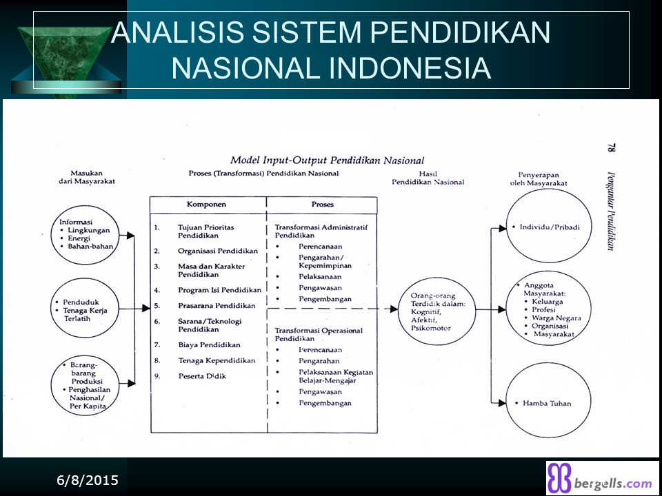 ANALISIS SISTEM PENDIDIKAN NASIONAL INDONESIA 6/8/201514