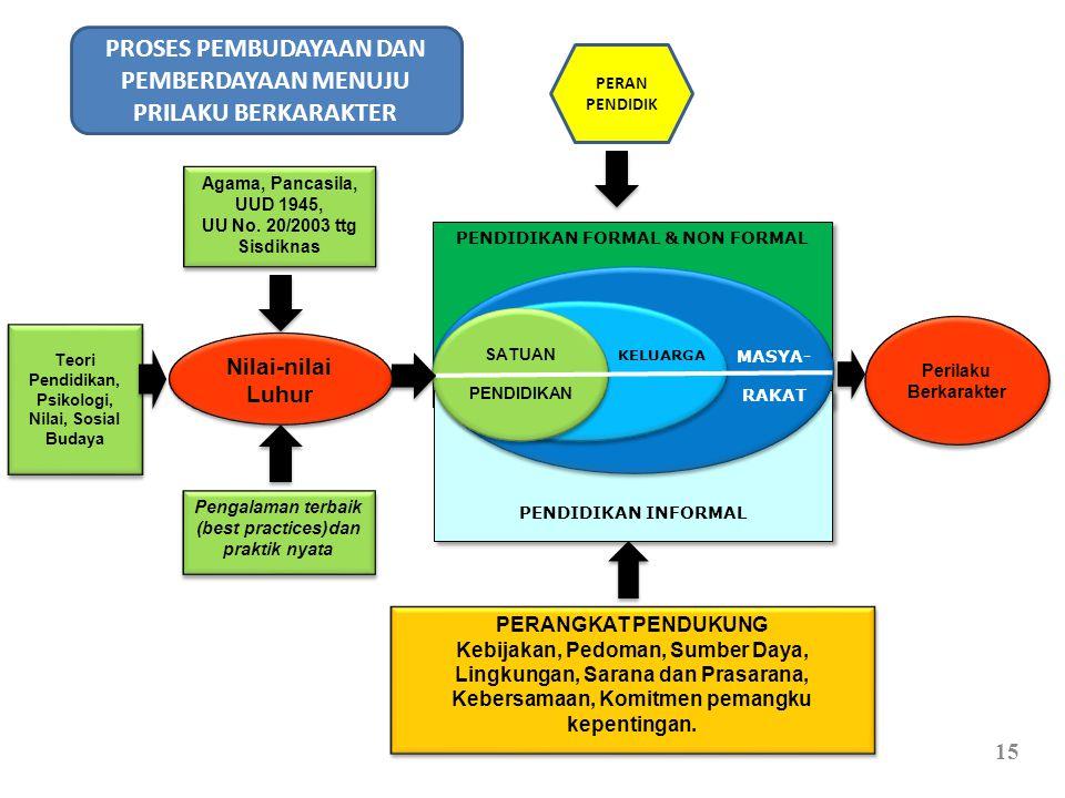 15 PENDIDIKAN FORMAL & NON FORMAL PENDIDIKAN INFORMAL Perilaku Berkarakter MASYA- RAKAT Agama, Pancasila, UUD 1945, UU No. 20/2003 ttg Sisdiknas Agama