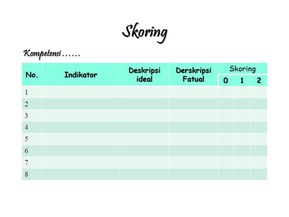 Skoring No.Indikator Deskripsi ideal Derskripsi Fatual Skoring 012 1 2 3 4 5 6 7 8 Kompetensi ……