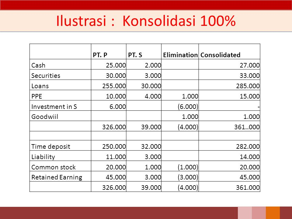 Ilustrasi : Konsolidasi 100% PT. P PT. S Elimination Consolidated Cash 25.000 2.000 27.000 Securities 30.000 3.000 33.000 Loans 255.000 30.000 285.000