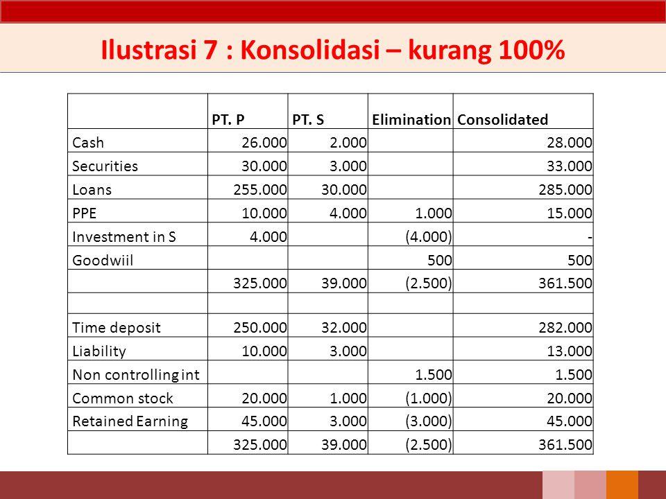 Ilustrasi 7 : Konsolidasi – kurang 100% PT. P PT. S Elimination Consolidated Cash 26.000 2.000 28.000 Securities 30.000 3.000 33.000 Loans 255.000 30.