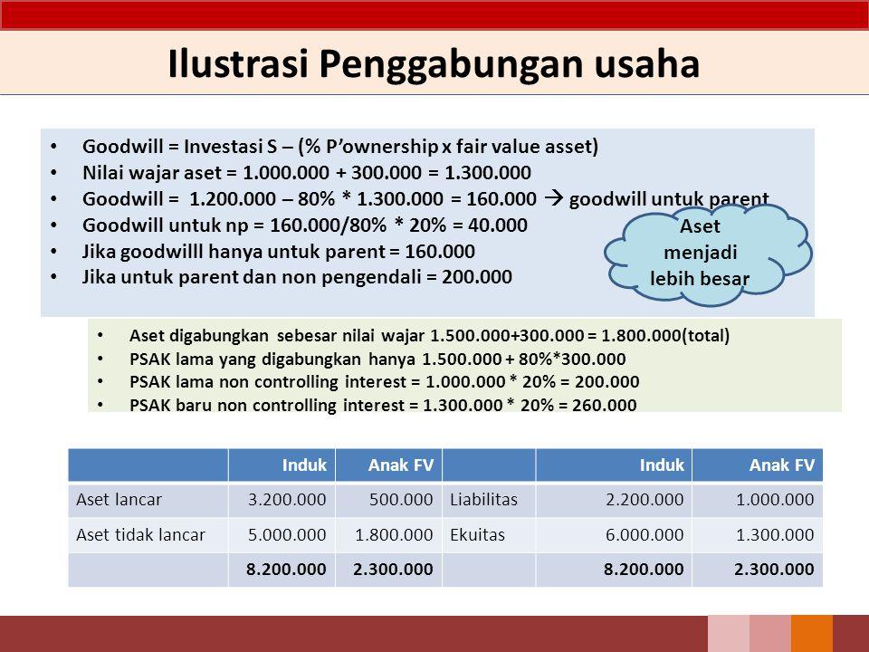 Ilustrasi Penggabungan usaha Goodwill = Investasi S – (% P'ownership x fair value asset) Nilai wajar aset = 1.000.000 + 300.000 = 1.300.000 Goodwill =