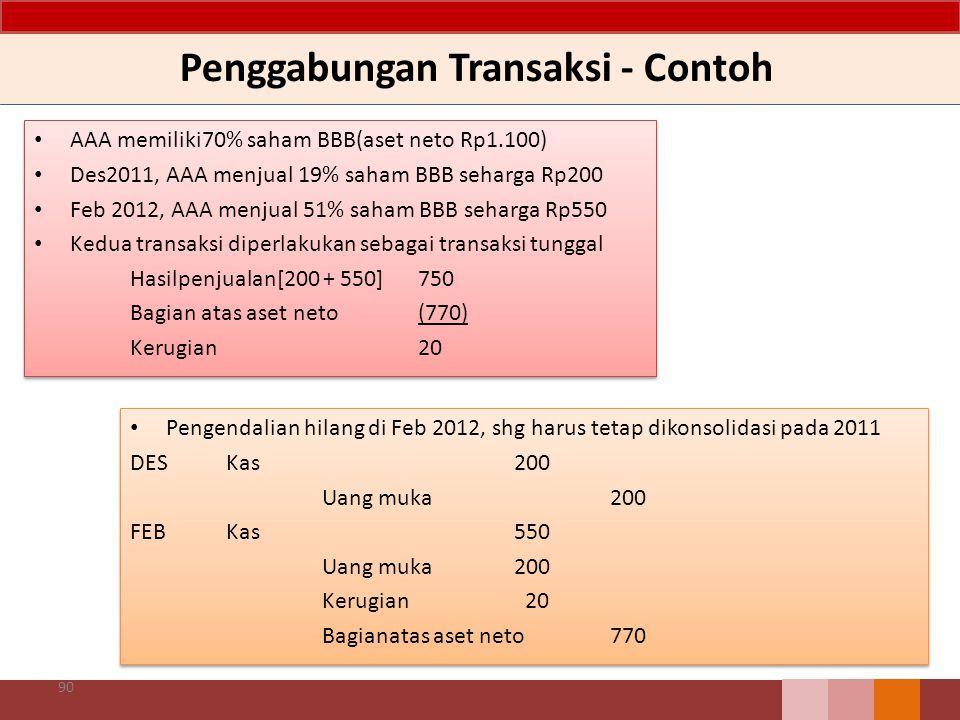 Penggabungan Transaksi - Contoh Pengendalian hilang di Feb 2012, shg harus tetap dikonsolidasi pada 2011 DESKas200 Uang muka200 FEB Kas550 Uang muka20