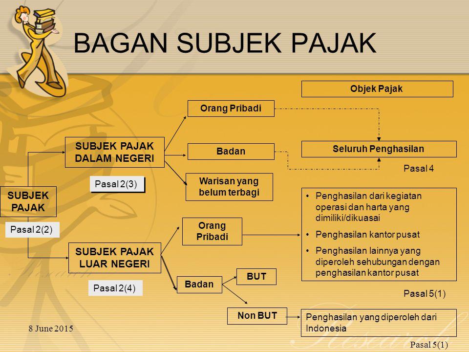 8 June 2015 KELOMPOK HARTA BERWUJUD Kelompok Harta BerwujudMasa Mamfaat I.