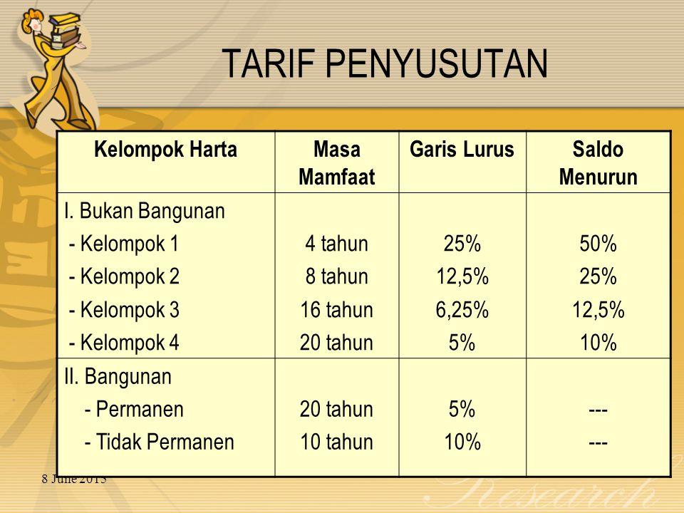 8 June 2015 TARIF PENYUSUTAN Kelompok HartaMasa Mamfaat Garis LurusSaldo Menurun I.