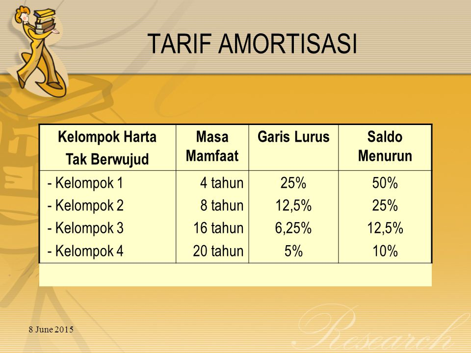 8 June 2015 TARIF AMORTISASI Kelompok Harta Tak Berwujud Masa Mamfaat Garis LurusSaldo Menurun - Kelompok 1 - Kelompok 2 - Kelompok 3 - Kelompok 4 4 tahun 8 tahun 16 tahun 20 tahun 25% 12,5% 6,25% 5% 50% 25% 12,5% 10%