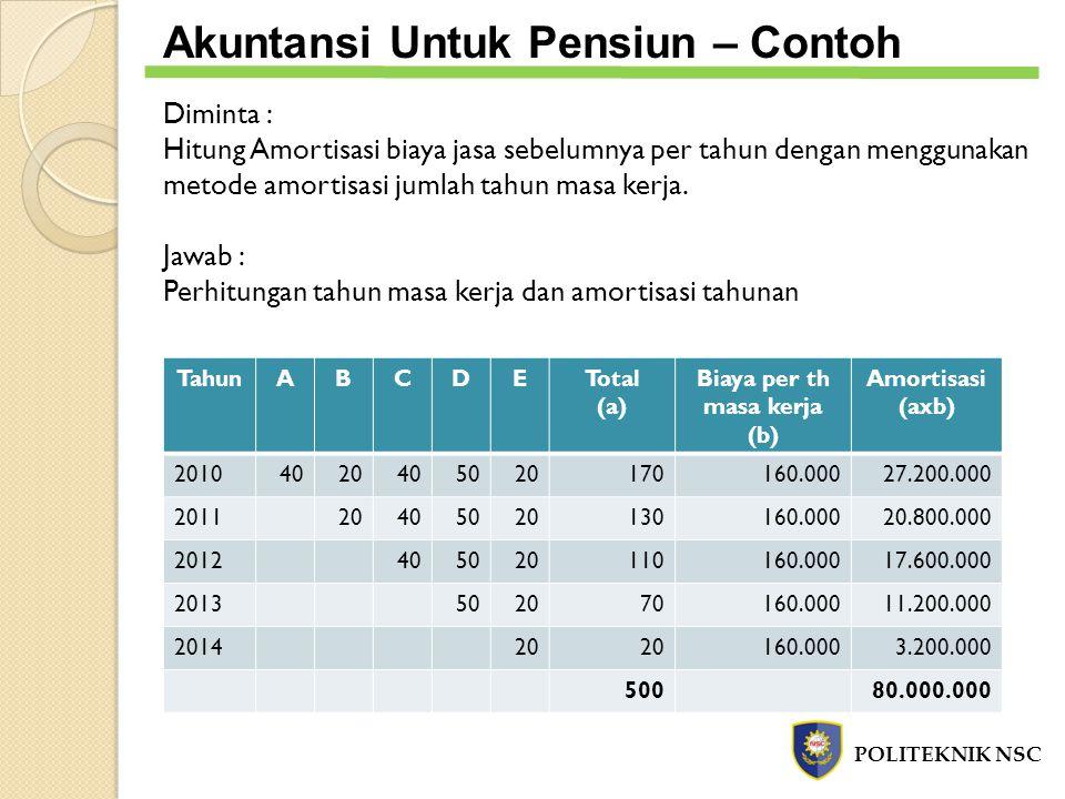 POLITEKNIK NSC Akuntansi Untuk Pensiun – Contoh Diminta : Hitung Amortisasi biaya jasa sebelumnya per tahun dengan menggunakan metode amortisasi jumla