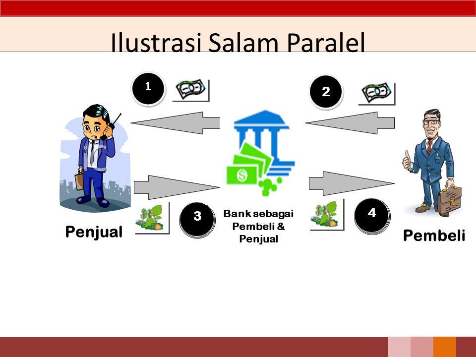 Ilustrasi Salam Paralel 2 2 Pembeli Penjual Bank sebagai Pembeli & Penjual 3 4