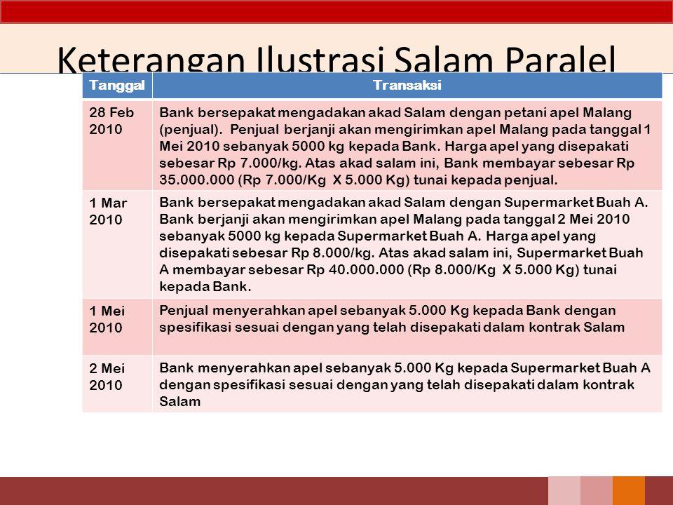 Keterangan Ilustrasi Salam Paralel TanggalTransaksi 28 Feb 2010 Bank bersepakat mengadakan akad Salam dengan petani apel Malang (penjual). Penjual ber