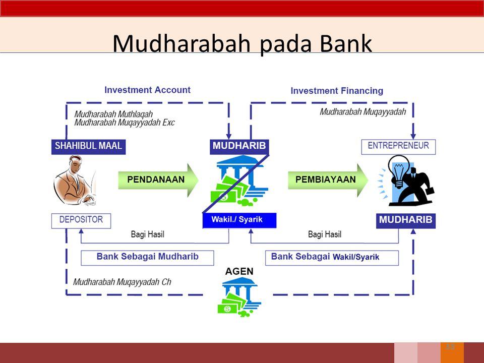 Mudharabah pada Bank 33