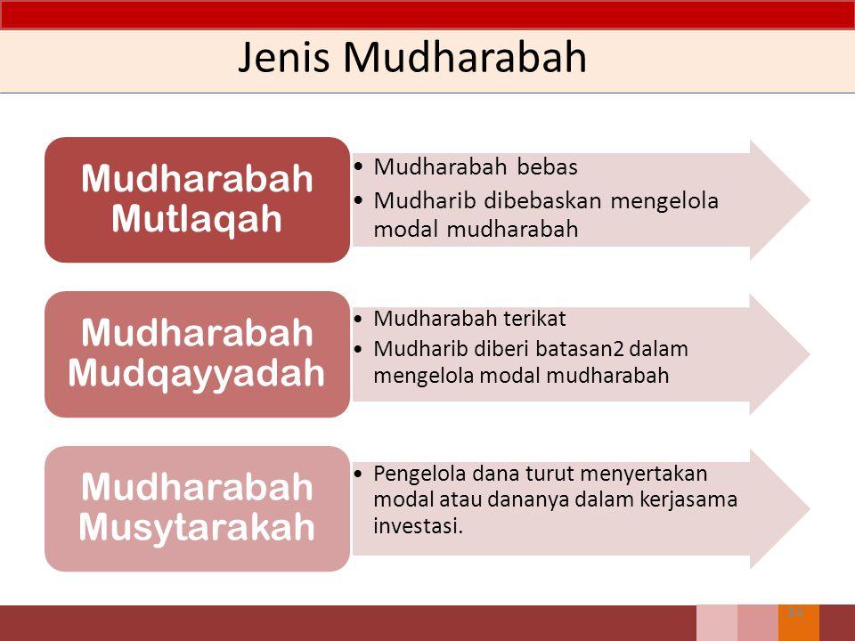 Jenis Mudharabah Mudharabah bebas Mudharib dibebaskan mengelola modal mudharabah Mudharabah Mutlaqah Mudharabah terikat Mudharib diberi batasan2 dalam