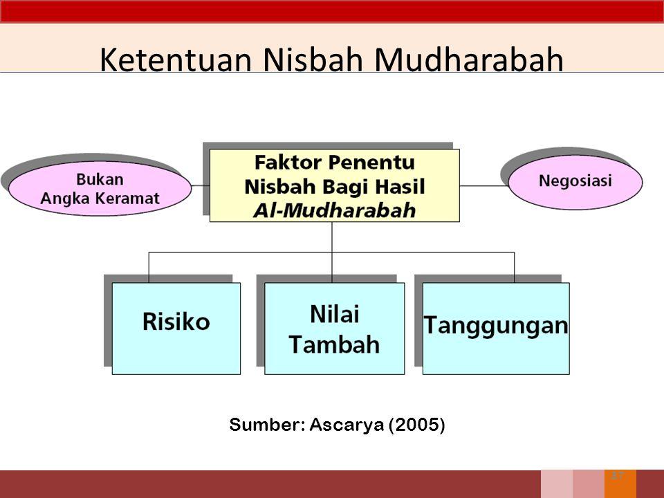 Ketentuan Nisbah Mudharabah 37 Sumber: Ascarya (2005)