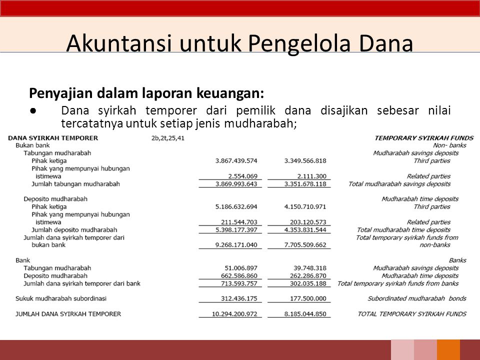 Akuntansi untuk Pengelola Dana Penyajian dalam laporan keuangan: ● Dana syirkah temporer dari pemilik dana disajikan sebesar nilai tercatatnya untuk s