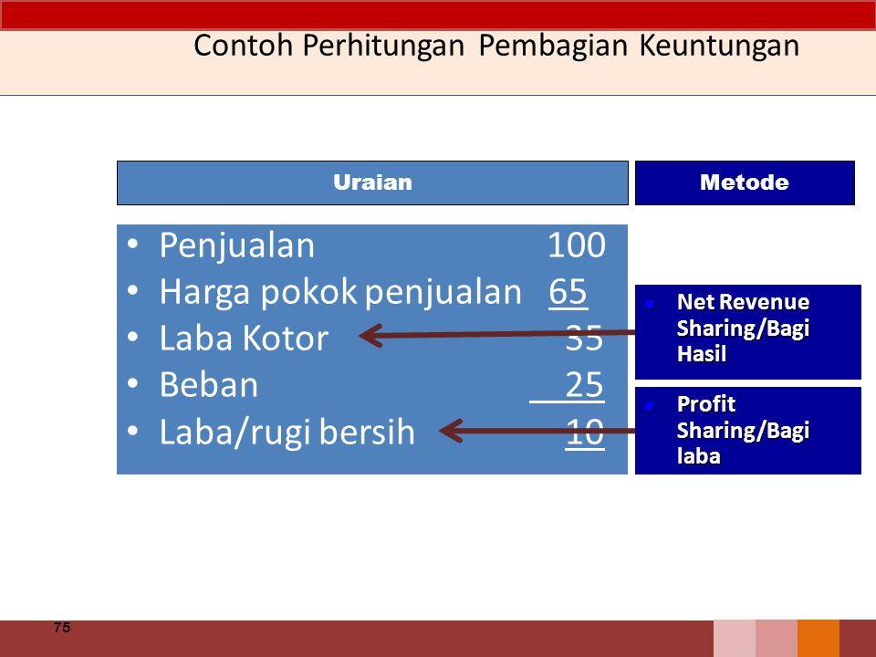 Contoh Perhitungan Pembagian Keuntungan Penjualan 100 Harga pokok penjualan 65 Laba Kotor 35 Beban 25 Laba/rugi bersih 10 75 Net Revenue Sharing/Bagi
