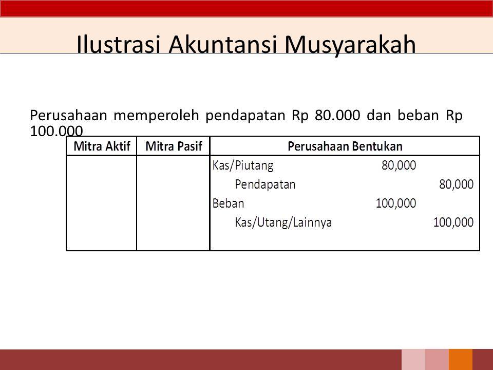 Perusahaan memperoleh pendapatan Rp 80.000 dan beban Rp 100.000