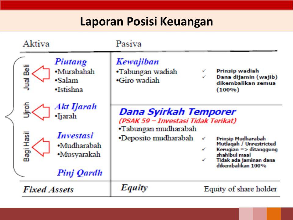 Ilustrasi Akuntansi Musyarakah 1 Januari 2008 Mitra Aktif menyerahkan : uang tunai Rp 50.000 aset nonkas dengan harga perolehan Rp 100.000 akm penyusutan Rp 20.000 nilai pasar Rp 120.000.