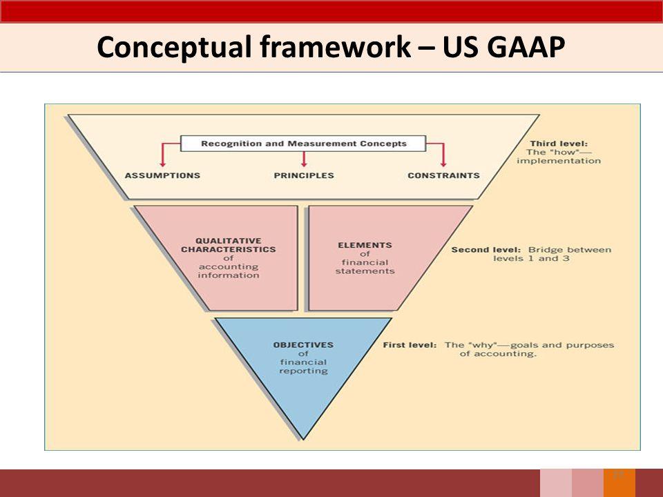 Conceptual framework – US GAAP 23