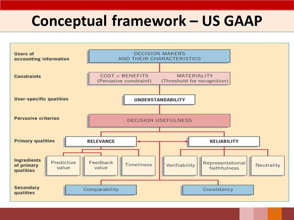 Conceptual framework – US GAAP 24