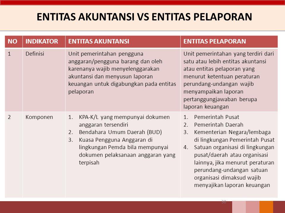 ENTITAS AKUNTANSI VS ENTITAS PELAPORAN NOINDIKATORENTITAS AKUNTANSIENTITAS PELAPORAN 1DefinisiUnit pemerintahan pengguna anggaran/pengguna barang dan