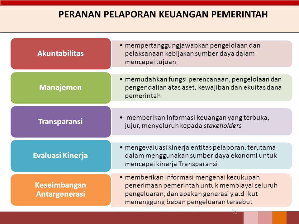 PERANAN PELAPORAN KEUANGAN PEMERINTAH 31 mempertanggungjawabkan pengelolaan dan pelaksanaan kebijakan sumber daya dalam mencapai tujuan Akuntabilitas