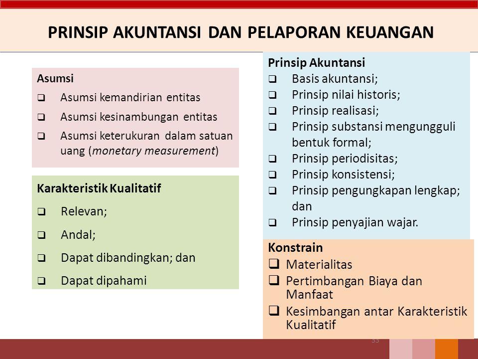 PRINSIP AKUNTANSI DAN PELAPORAN KEUANGAN Prinsip Akuntansi  Basis akuntansi;  Prinsip nilai historis;  Prinsip realisasi;  Prinsip substansi mengu