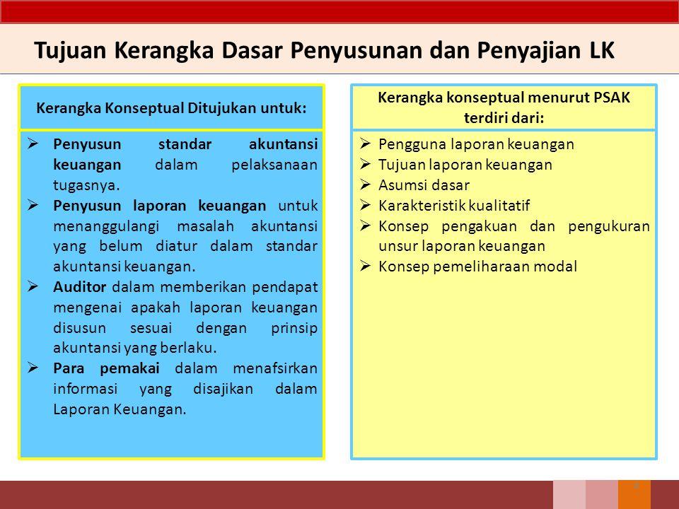 Tujuan Kerangka Dasar Penyusunan dan Penyajian LK 4 Kerangka Konseptual Ditujukan untuk:  Penyusun standar akuntansi keuangan dalam pelaksanaan tugas