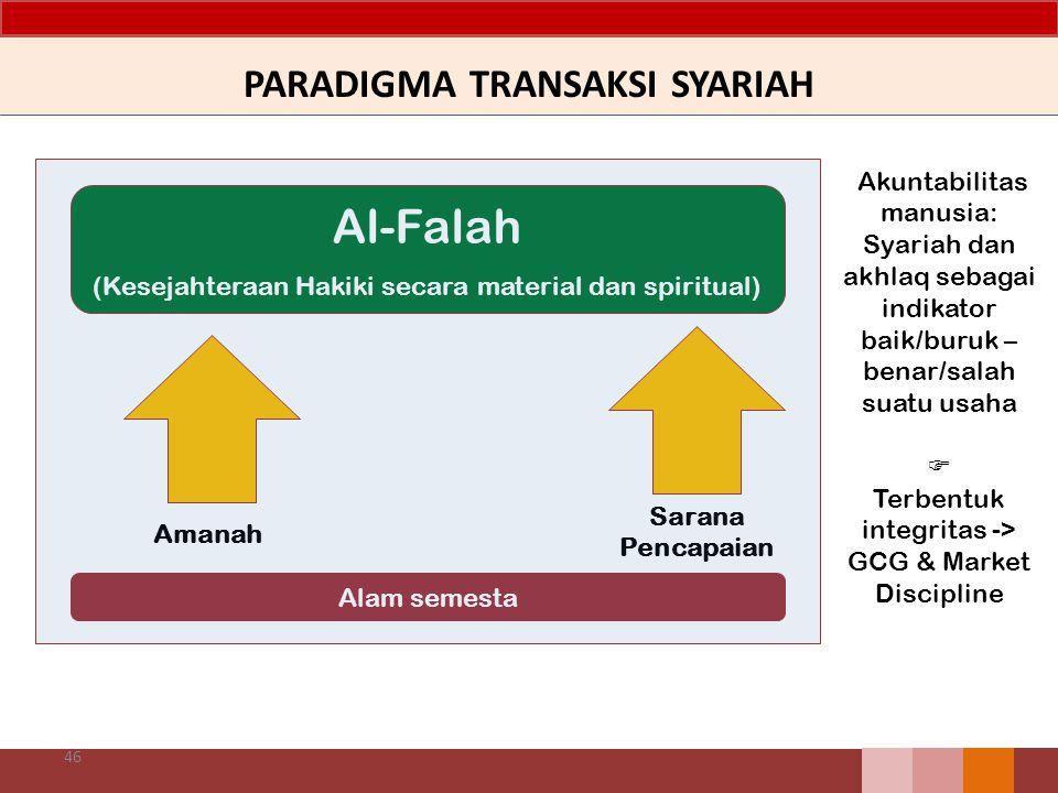 PARADIGMA TRANSAKSI SYARIAH 46 Al-Falah (Kesejahteraan Hakiki secara material dan spiritual) Alam semesta Amanah Sarana Pencapaian Akuntabilitas manus