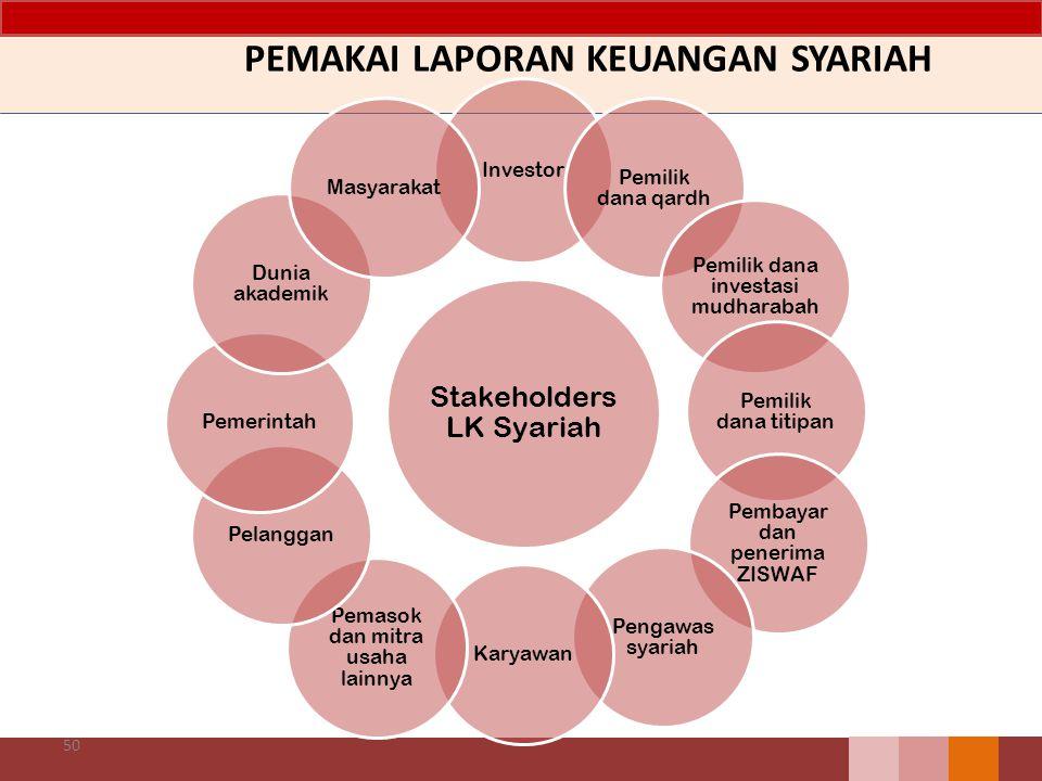 50 Stakeholders LK Syariah Investor Pemilik dana qardh Pemilik dana investasi mudharabah Pemilik dana titipan Pembayar dan penerima ZISWAF Pengawas sy