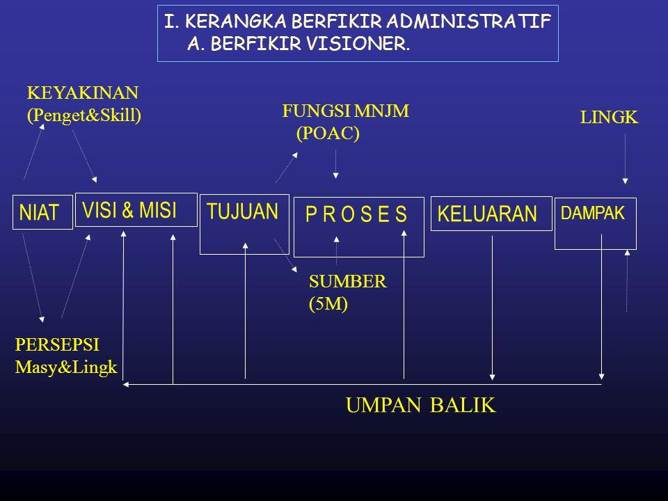 I. KERANGKA BERFIKIR ADMINISTRATIF A. BERFIKIR VISIONER. NIAT KEYAKINAN (Penget&Skill) PERSEPSI Masy&Lingk VISI & MISI TUJUAN SUMBER (5M) FUNGSI MNJM