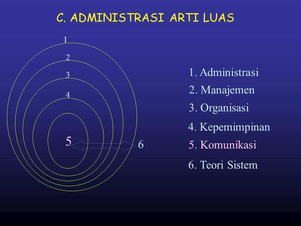 C. ADMINISTRASI ARTI LUAS 1 1. Administrasi 2 2. Manajemen 3 3. Organisasi 4 4. Kepemimpinan 5 5. Komunikasi 6 6. Teori Sistem