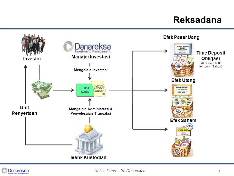 6 Unit Penyertaan Manajer Investasi Investor Bank Kustodian Mengelola Investasi Mengelola Administrasi & Penyelesaian Transaksi Efek Pasar Uang Time D