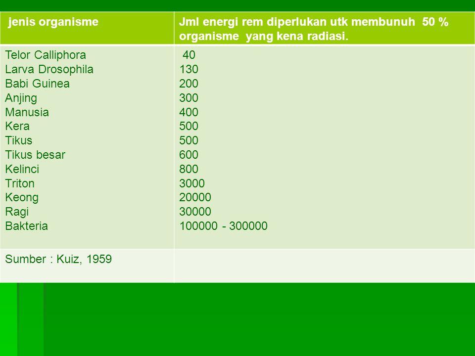 jenis organismeJml energi rem diperlukan utk membunuh 50 % organisme yang kena radiasi.