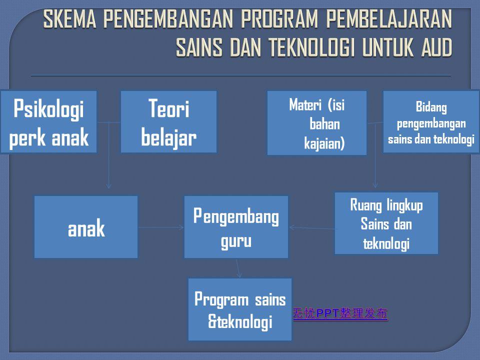 Psikologi perk anak Materi (isi bahan kajaian) Bidang pengembangan sains dan teknologi anak Ruang lingkup Sains dan teknologi Pengembang guru Program sains &teknologi Teori belajar